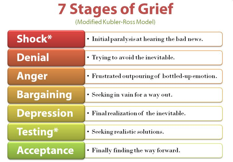 stages of grief - 7