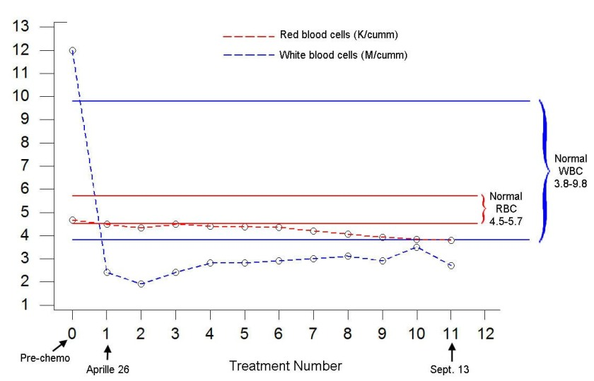 chart showing blood cell counts over time